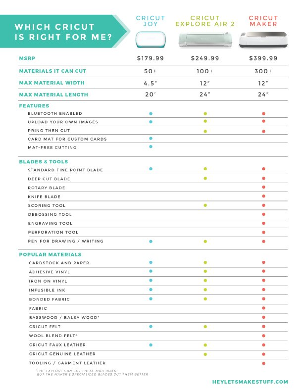 Cricut Comparison Chart - Hey, Let's Make Stuff